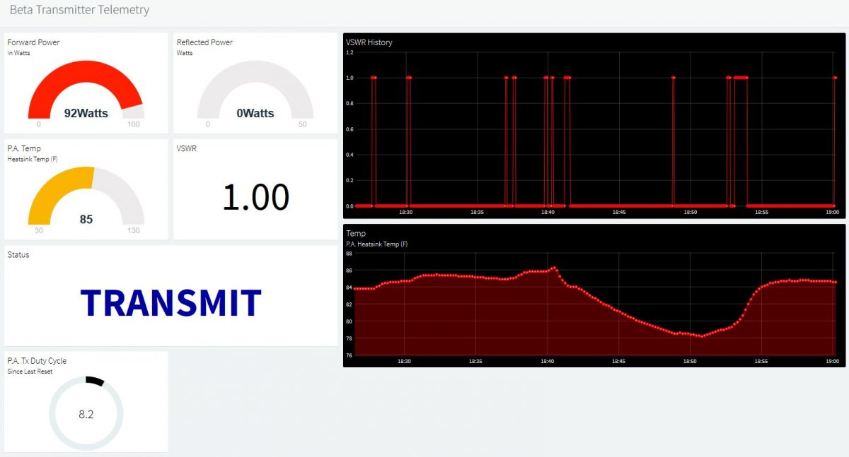 IoT Based Telemetry for Paging Transmitters – Functional Within One Day